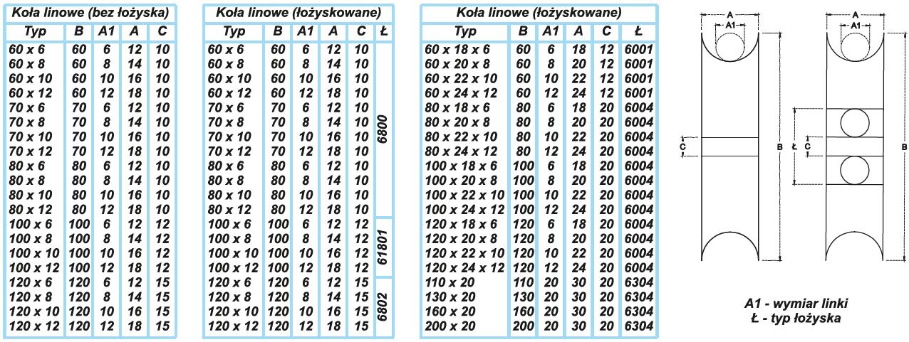 Koła linowe - tabela z parametrami