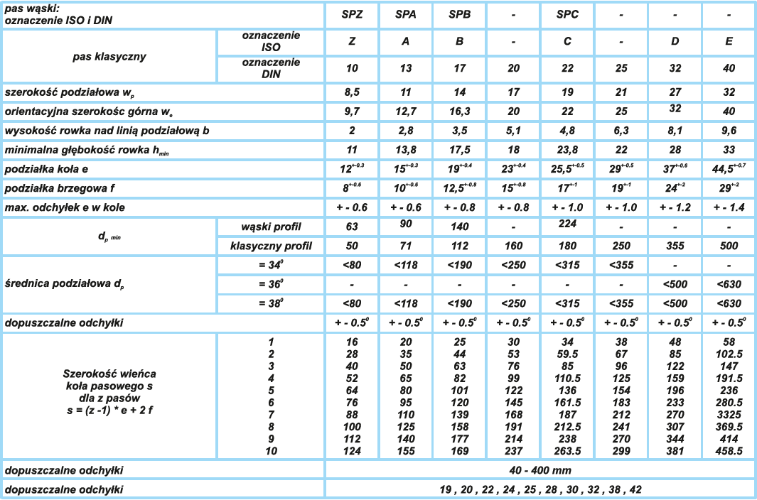 Koła pasowe - tabela